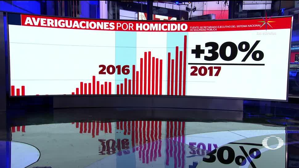 Mayo, más, violento, 20 años, crimen, inseguridad