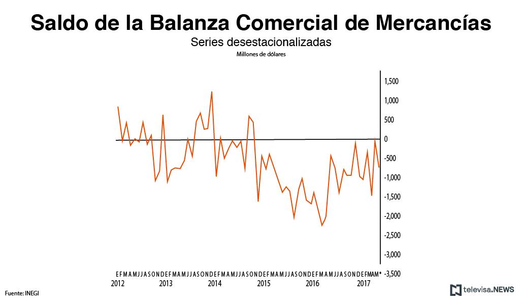Datos de la balanza comercial, de acuerdo con el INEGI