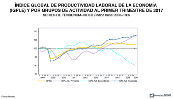 Comportamiento de la Productividad Laboral, según el INEGI