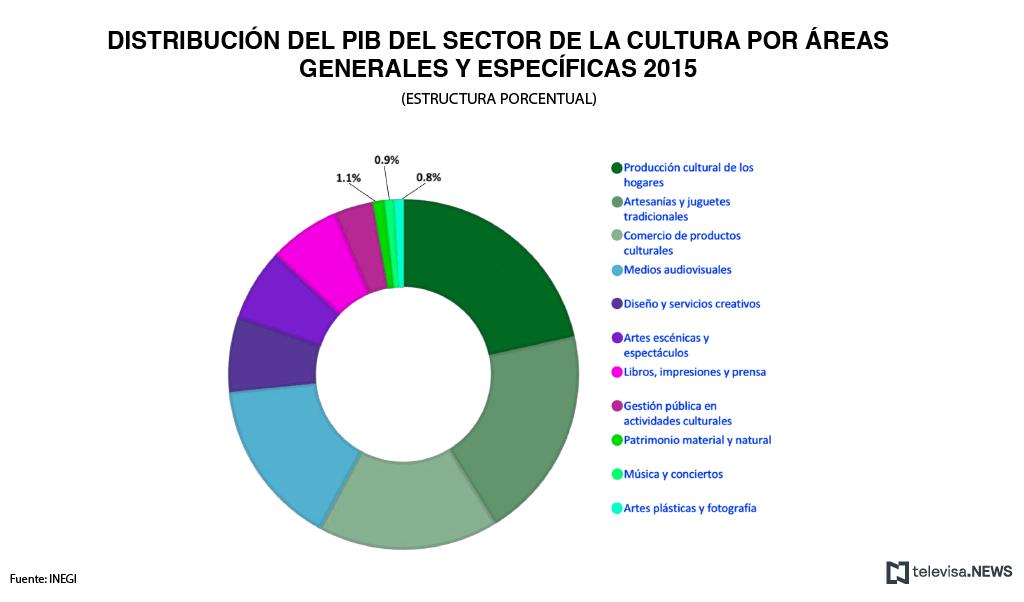 Distribución del PIB de cultura, de acuerdo con el INEGI