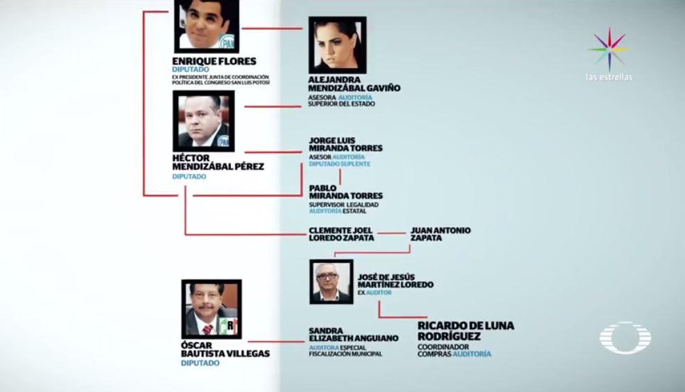 Diputados, Corrupción, Auditoría, San Luis Potosí, Recursos Públicos, Enrique Flores, Pri, Pan
