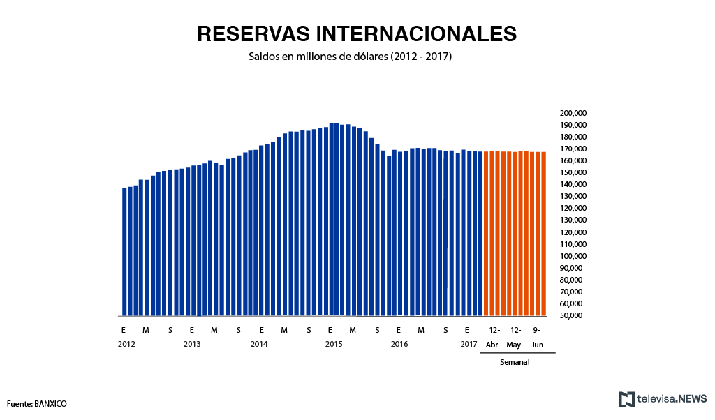 Comportamiento de las reservas internacionales según Banxico