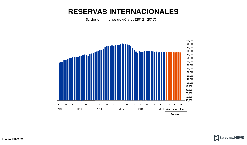 Saldo de las reservas internacionales, de acuerdo con el Banco de México