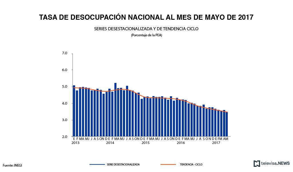 Datos de la tasa de desocupación en México