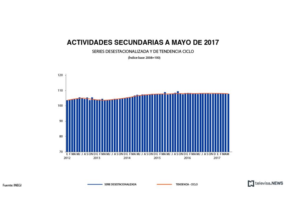 Actividades secundarias a mayo de 2017