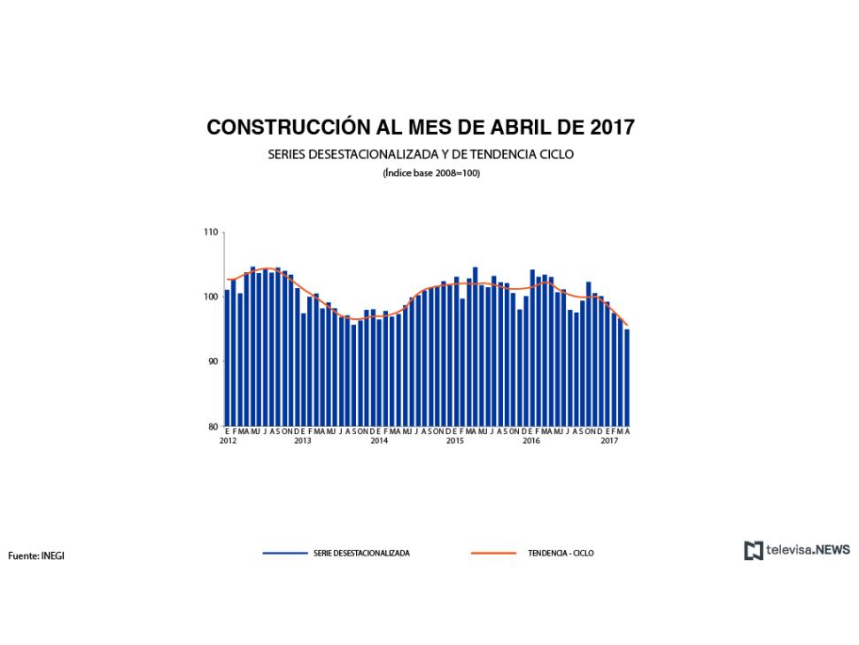 Datos de gasto en construcción en abril, según el INEGI
