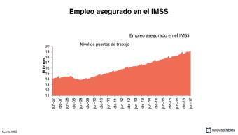 Gráfico del IMSS sobre empleos asegurados