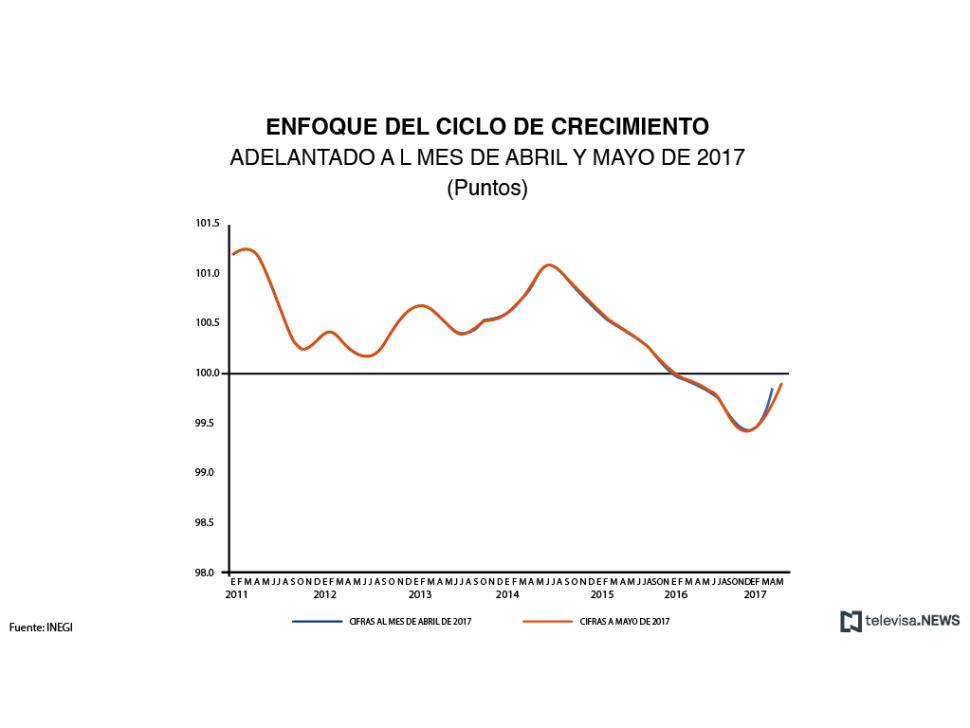 Datos del indicador adelantado en abril y mayo