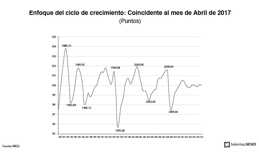 Indicador coincidente al mes de abril, según el INEGI