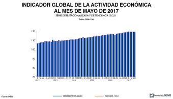 Indicador Global de la Actividad Económica