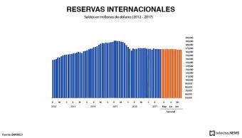 Saldo de las reservas internacionales, informa Banxico