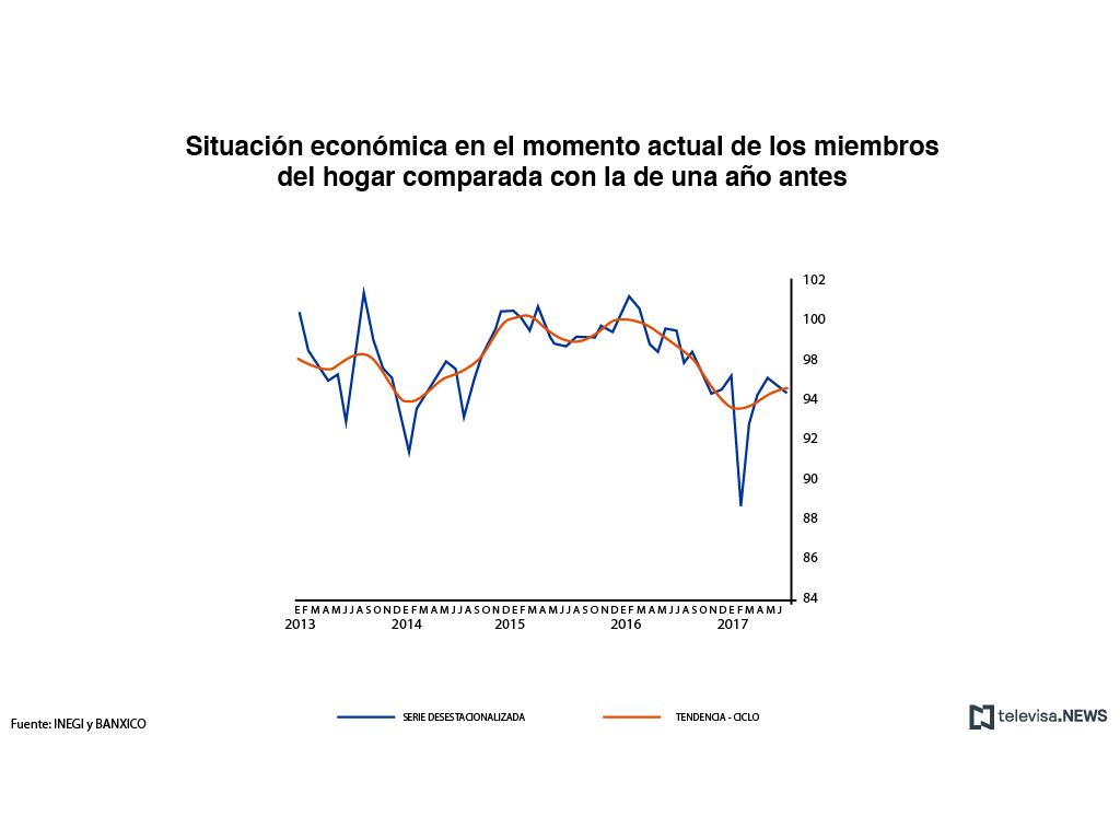 Situación económica actual de los miembros del hogar