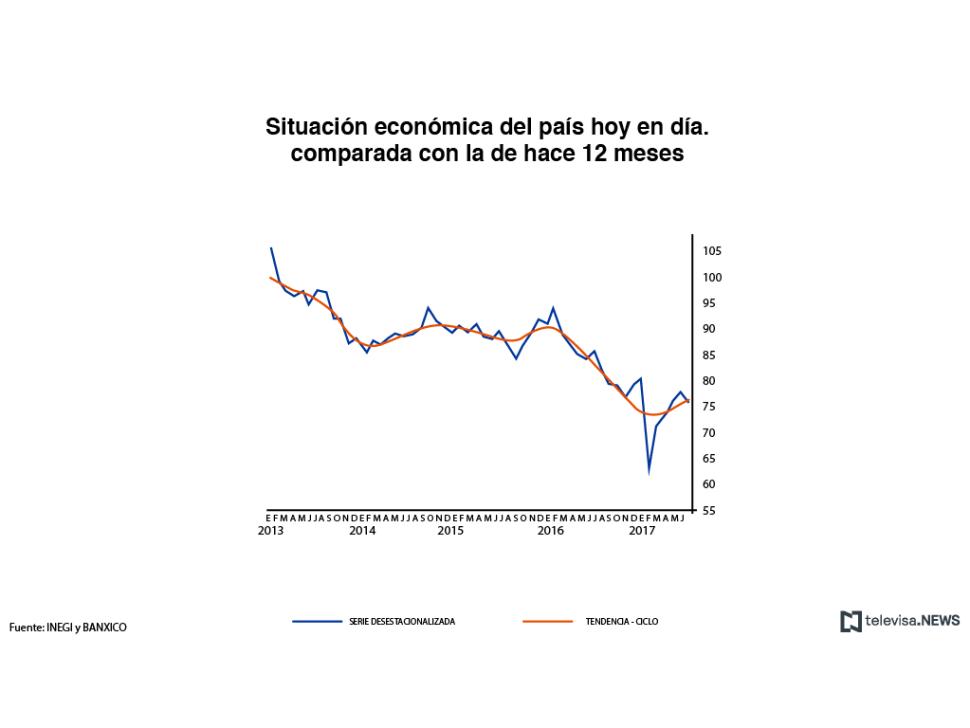 Situación económica del país actualmente, en comparación con los pasados 12 meses