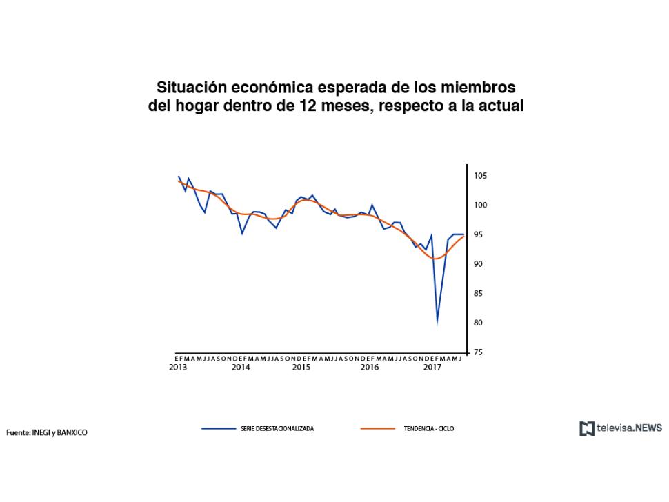 Situación económica esperada por los miembros del hogar, dentro de 12 meses