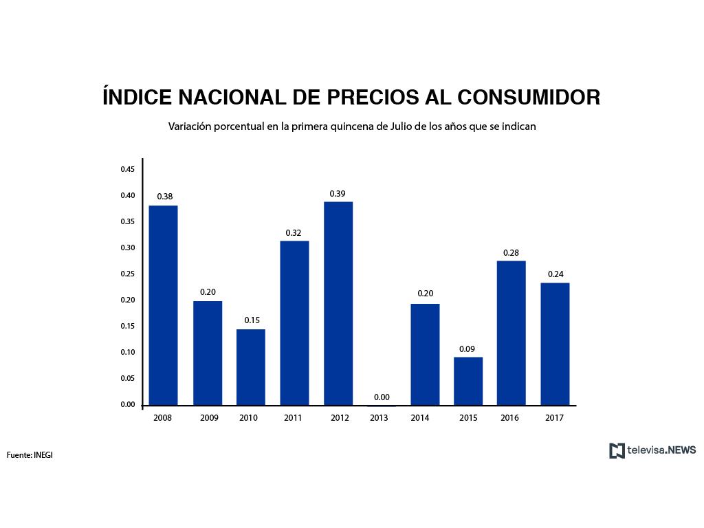 Variación porcentual en primera quincena de julio