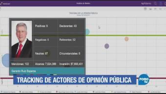 Tracking Opinión Pública Martha Anaya