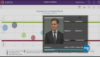 El tracking de la opinión pública