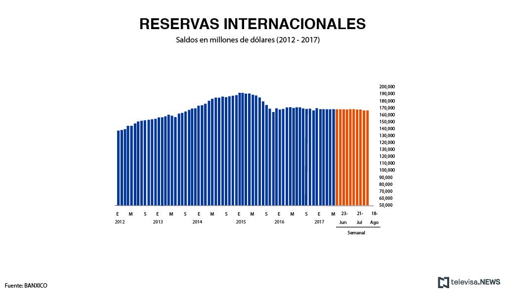 Desarrollo de las reservas internacionales, según Banxico