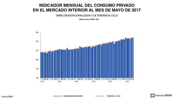 Indicador de consumo privado, de acuerdo con el INEGI