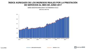 Ingresos reales por la prestación de servicios, según el INEGI