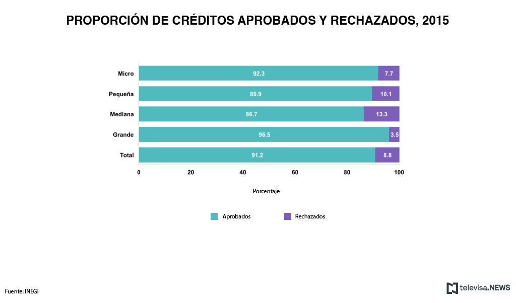 Proporción de créditos aprobados y rechazados en 2015