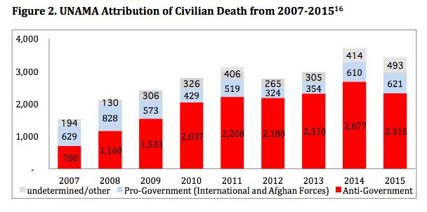 Guerra Estados Unidos Afganistán Gráfica