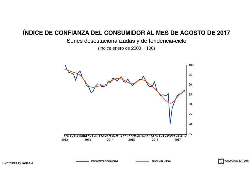 Confianza del consumidor crece 2.2% anual en agosto