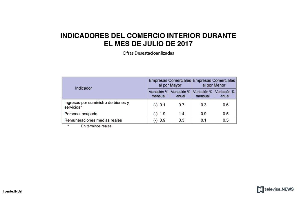 Ventas minoristas suben de forma marginal en julio