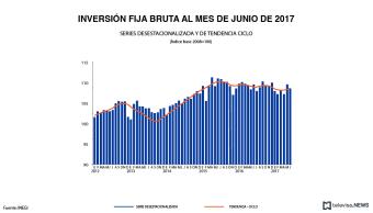 Inversión fija bruta en junio, según el INEGI