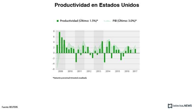 Productividad en Estados Unidos - segundo trimestre