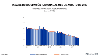 Tasa de desocupación nacional, de acuerdo con el INEGI