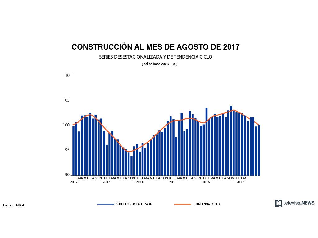 Crece producción industrial en México 0.3 por ciento en agosto