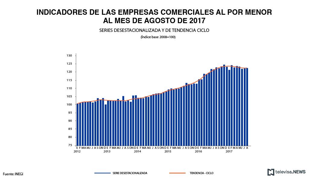 Ingresos de las empresas comerciales al menudeo