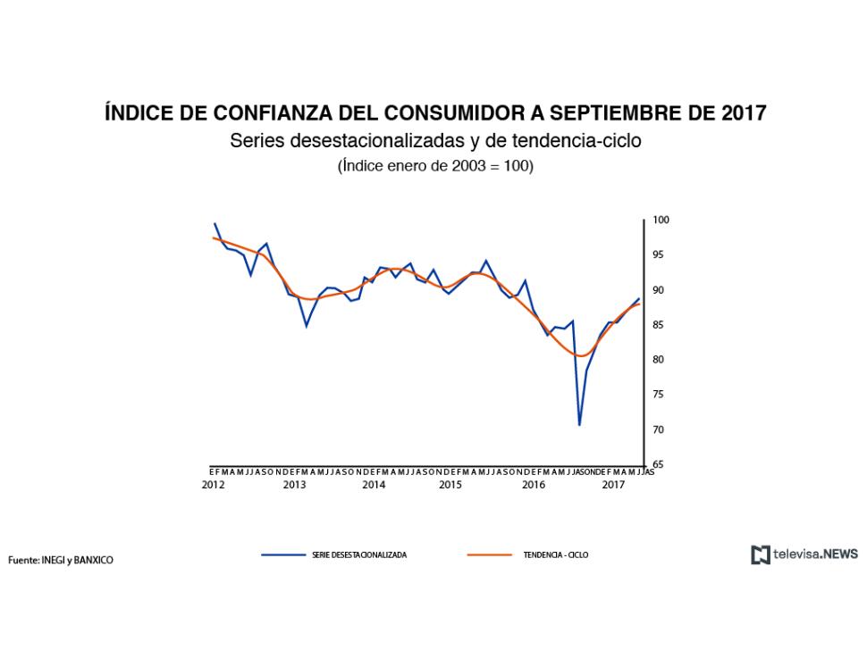 Índice de Confianza del Consumidor a septiembre de 2017