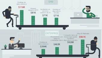Aumenta el costo de violaciones de ciberseguridad