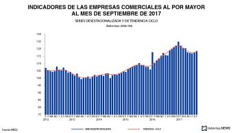 Dato de ventas al por mayor en septiembre, según el INEGI