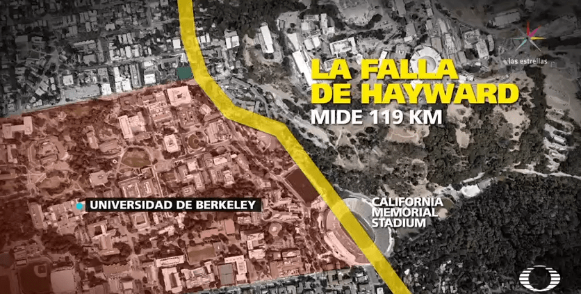 Gráfico que representa la falla de Hayward en California