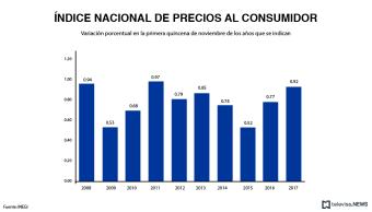 INEGI presenta datos de inflación en la primera quincena de noviembre