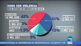 Robo Violencia Estadoméxico Acuerdo Sistema Nacional Seguridad Pública