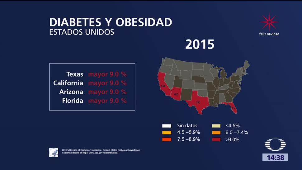 Diabetes entre mexicanos en Estados Unidos