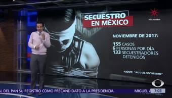 México registró 6 secuestros diarios durante noviembre