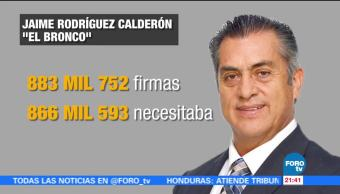 'El Bronco' rebasa mínimo de firmas para su candidatura