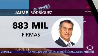 Jaime Rodríguez junta las firmas para registrarse; le falta territorialidad