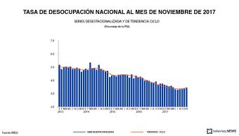 Desempleo en México se redujo en noviembre, informa el INEGI