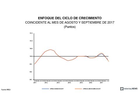 Enfoque del ciclo de crecimiento - agosto y septiembre de 2017