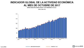 Actividad económica de México aumenta en octubre, reporta el INEGI