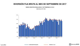 Inversión fija bruta a septiembre, según el INEGI
