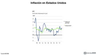 El IPC subyacente de Estados Unidos se desacelera