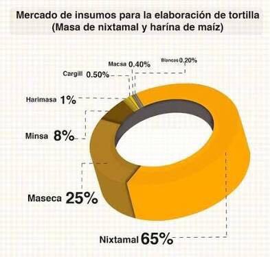 Ficha_Nutrimental_Nixtamal