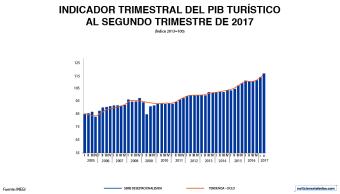 PIB turístico aumenta 5.6% en el segundo trimestre de 2017